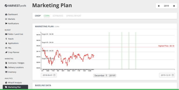Grain Marketing Plan