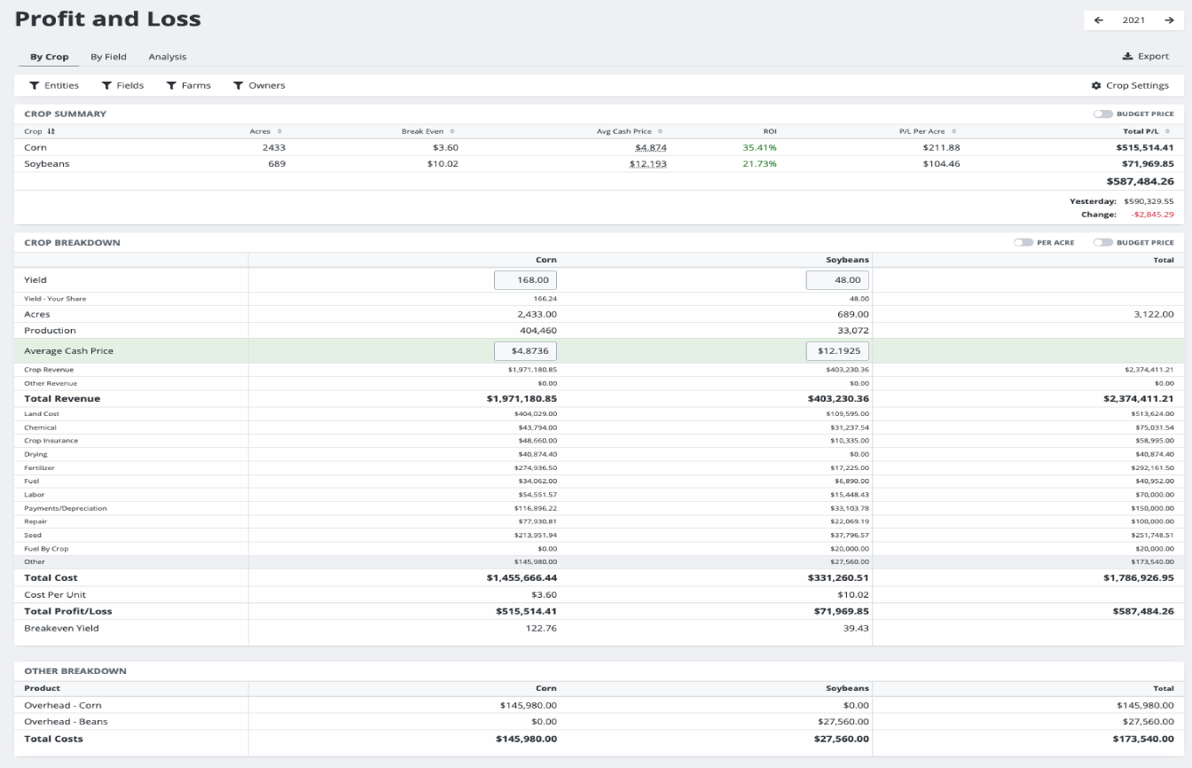 Track your Cost of Production and Profitability Year-Round
